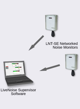 networked noise monitoring system